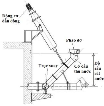 Hệ thống thu nước bề mặt dạng trục xoay